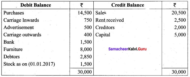 Tamil Nadu 11th Accountancy Previous Year Question Paper March 2019 English Medium 39
