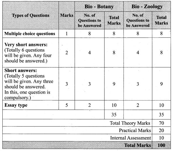 Tamil Nadu 11th Biology Model Question Papers English Tamil Medium