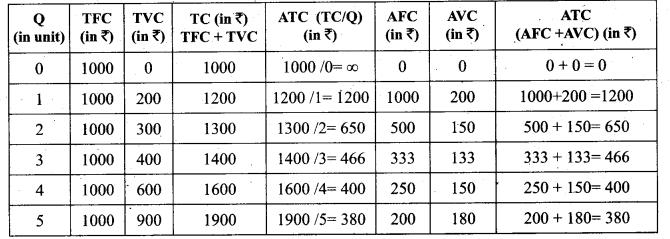 Tamil Nadu 11th Economics Model Question Paper 1 English Medium - 10