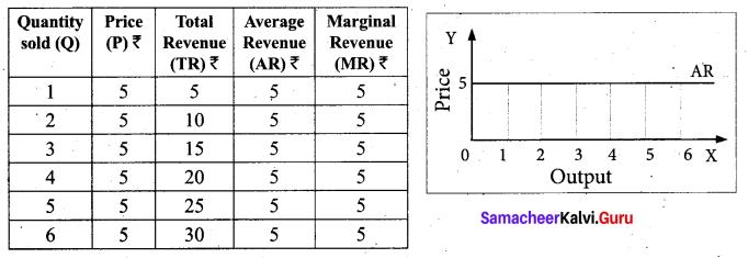 Tamil Nadu 11th Economics Model Question Paper 1 English Medium - 16