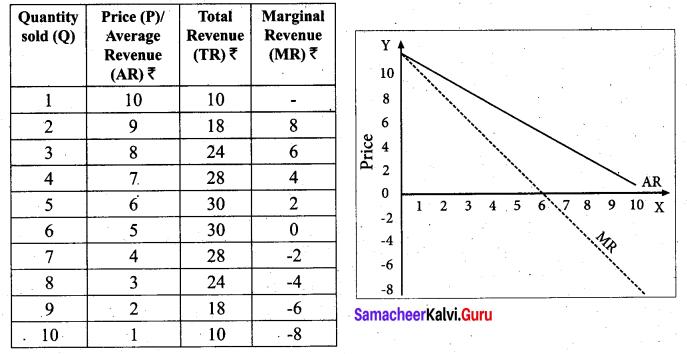 Tamil Nadu 11th Economics Model Question Paper 1 English Medium - 17