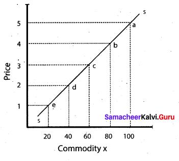 Tamil Nadu 11th Economics Model Question Paper 1 English Medium - 4