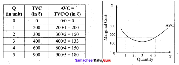 Tamil Nadu 11th Economics Model Question Paper 1 English Medium - 9