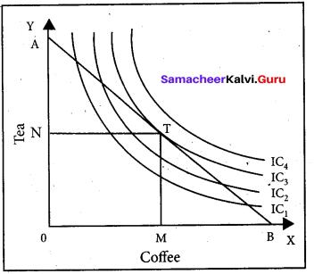 Tamil Nadu 11th Economics Model Question Paper 1 English Medium q31