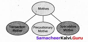 Tamil Nadu 11th Economics Model Question Paper 2 English Medium - 2