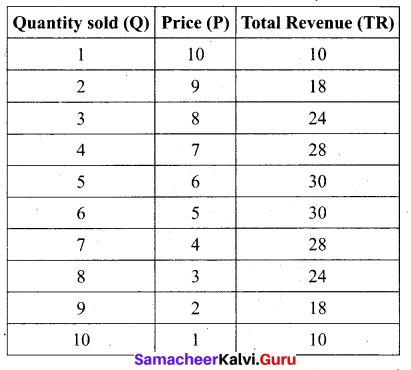 Tamil Nadu 11th Economics Model Question Paper 2 English Medium - 5