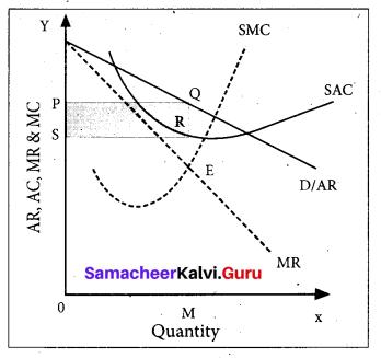 Tamil Nadu 11th Economics Model Question Paper 2 English Medium - 6