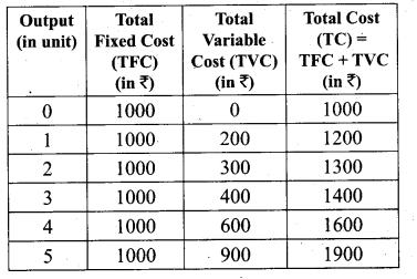 Tamil Nadu 11th Economics Model Question Paper 3 English Medium - 17