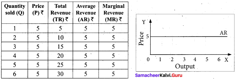 Tamil Nadu 11th Economics Model Question Paper 3 English Medium - 2