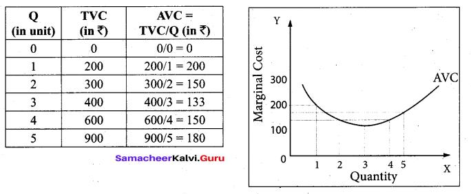 Tamil Nadu 11th Economics Model Question Paper 3 English Medium - 20