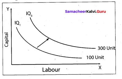Tamil Nadu 11th Economics Model Question Paper 3 English Medium - 9
