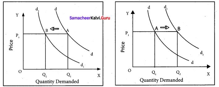 Tamil Nadu 11th Economics Model Question Paper 5 English Medium - 12