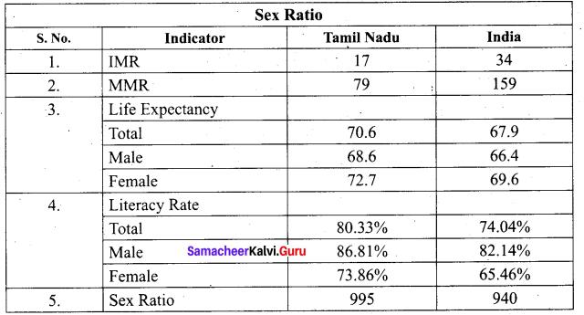 Tamil Nadu 11th Economics Model Question Paper 5 English Medium - 13
