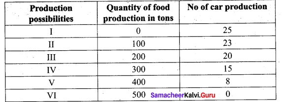 Tamil Nadu 11th Economics Model Question Paper 5 English Medium - 14
