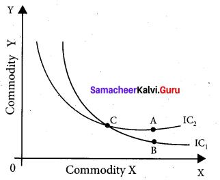 Tamil Nadu 11th Economics Model Question Paper 5 English Medium - 15