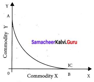 Tamil Nadu 11th Economics Model Question Paper 5 English Medium - 17