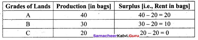 Tamil Nadu 11th Economics Model Question Paper 5 English Medium - 5