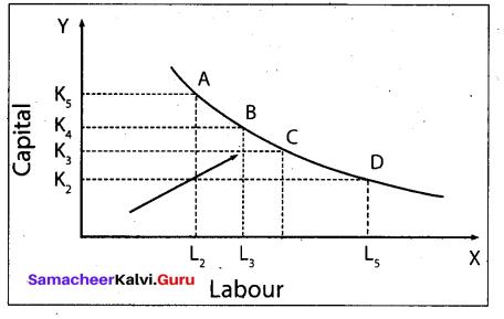 Tamil Nadu 11th Economics Model Question Paper 5 English Medium - 7