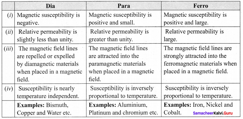 Tamil Nadu 12th Physics Model Question Paper 1 English Medium - 6