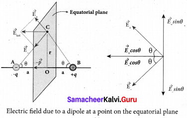 Tamil Nadu 12th Physics Model Question Paper 2 English Medium - 15