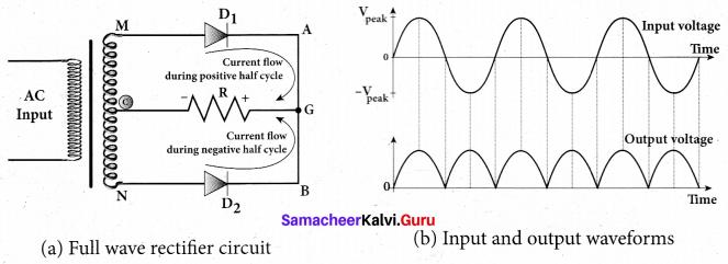 Tamil Nadu 12th Physics Model Question Paper 2 English Medium - 27