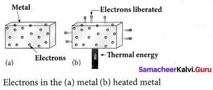 Tamil Nadu 12th Physics Model Question Paper 3 English Medium - 22
