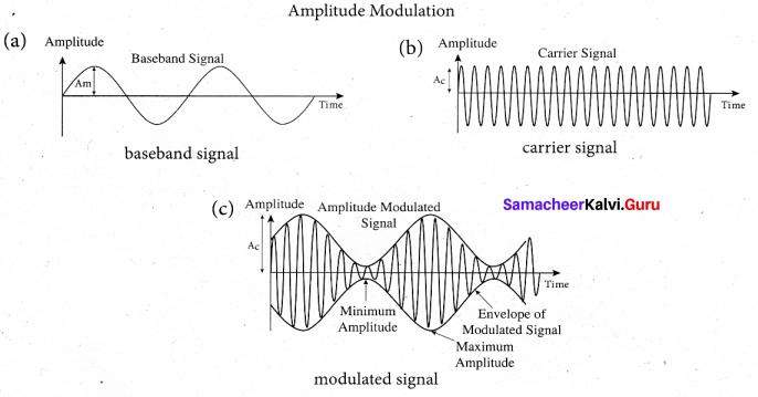 Tamil Nadu 12th Physics Model Question Paper 3 English Medium - 31