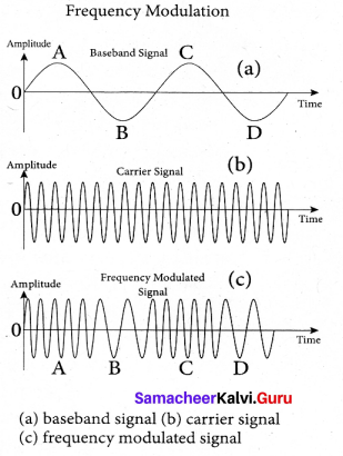 Tamil Nadu 12th Physics Model Question Paper 3 English Medium - 32