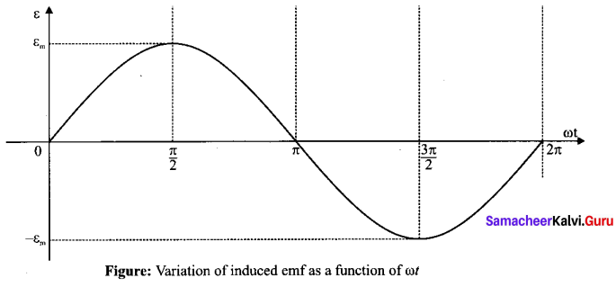Tamil Nadu 12th Physics Model Question Paper 4 English Medium - 20