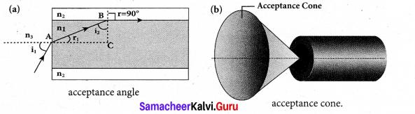 Tamil Nadu 12th Physics Model Question Paper 4 English Medium - 22