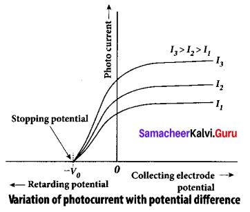 Tamil Nadu 12th Physics Model Question Paper 4 English Medium - 24