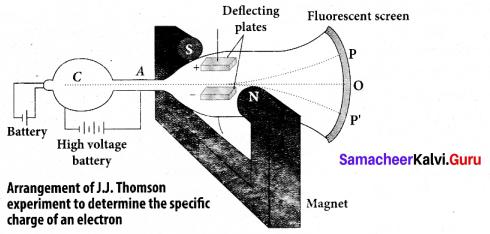 Tamil Nadu 12th Physics Model Question Paper 4 English Medium - 26