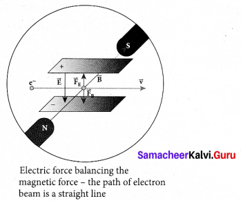 Tamil Nadu 12th Physics Model Question Paper 4 English Medium - 27