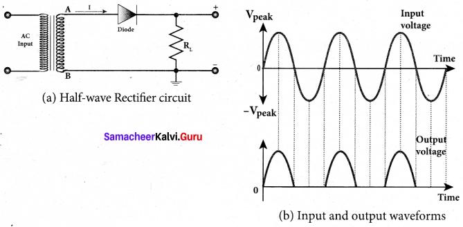 Tamil Nadu 12th Physics Model Question Paper 4 English Medium - 29