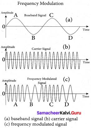 Tamil Nadu 12th Physics Model Question Paper 5 English Medium - 16