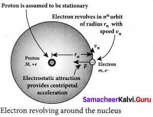 Tamil Nadu 12th Physics Model Question Paper 5 English Medium - 21