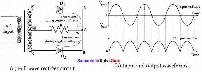 Tamil Nadu 12th Physics Model Question Paper 5 English Medium - 33