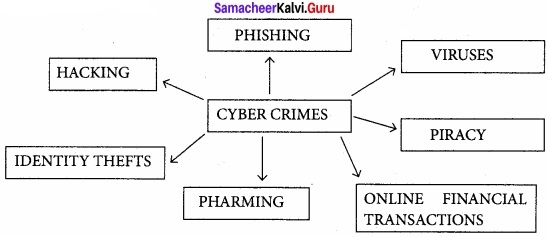 Samacheer Kalvi 11th Computer Applications Solutions Chapter 17 Computer Ethics and Cyber Security Q1