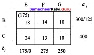 Samaacheer Kalvi 12th Business Maths Solutions Chapter 10 Operations Research Ex 10.1 66