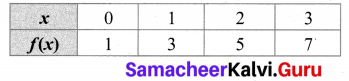 Samacheer Kalvi 10th Maths Chapter 1 Relations and Functions Additional Questions 1