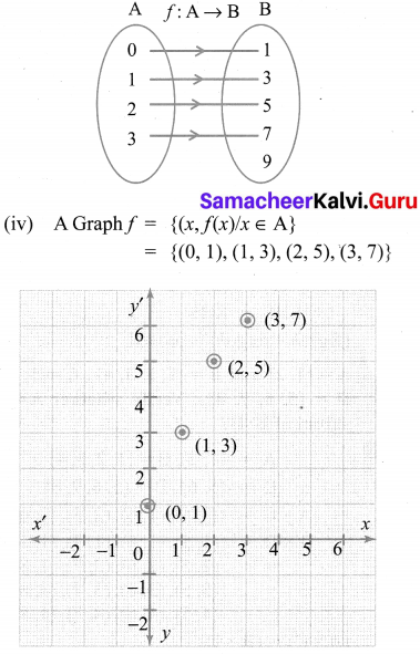 Samacheer Kalvi 10th Maths Chapter 1 Relations and Functions Additional Questions 2