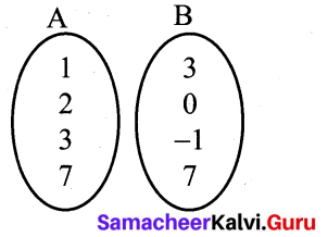 10th Maths Exercise 1.2 Samacheer Kalvi Chapter 1 Relations And Functions