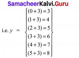 Ex 1.2 Class 10 Samacheer Samacheer Kalvi Maths Solutions Chapter 1 Relations And Functions