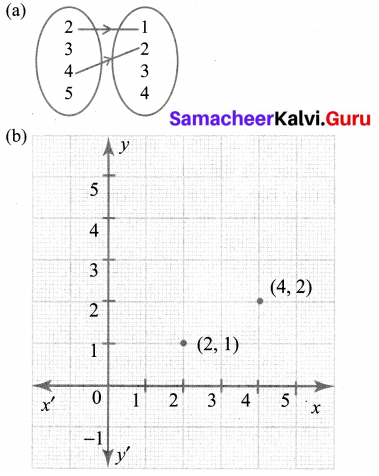 Exercise 1.2 Class 10 Maths Samacheer Chapter 1 Relations And Functions