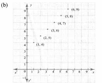 10th Maths Exercise 1.2 Answers Samacheer Kalvi Chapter 1 Relations And Functions