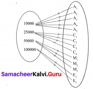 10th Maths Exercise 1.2 In Tamil Samacheer Kalvi Solutions Chapter 1 Relations And Functions