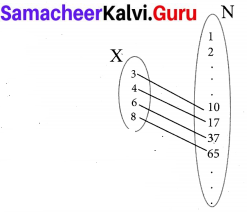10th Maths Exercise 1.3 Samacheer Kalvi Chapter 1 Relations And Functions