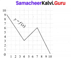 Exercise 1.3 Class 10 Maths Samacheer Kalvi Chapter 1 Relations And Functions