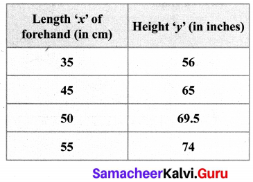 Samacheer Kalvi 10th Maths Exercise 1.3 Chapter 1 Relations And Functions
