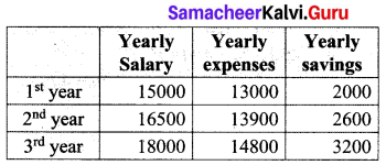 Class 10 Maths Exercise 2.5 Solution Samacheer Kalvi Chapter 2 Numbers And Sequences